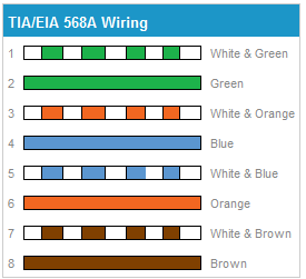 Brilliant Cat 6 Cable Wiring Diagram 568A Wiring Diagram Wiring 101 Archstreekradiomeanderfmnl