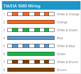 wiring diagram cat5 the wiring diagram cat 5 e wiring diagram schematics and wiring diagrams wiring diagram